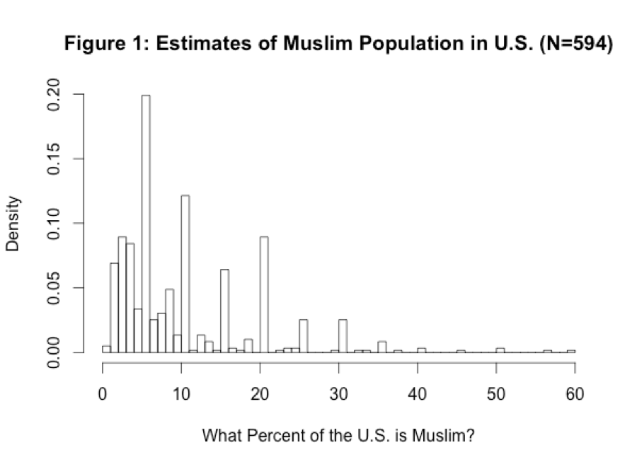 entry americans overestimate muslim population eebcf